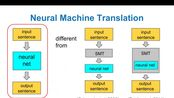 PR-055: Neural Machine Translation by Jointly Learning to Align and Translate