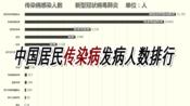 【抗击肺炎】中国各传染病发病人数排行 武汉加油!中国加油!