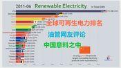 全球可再生电力生产排名,油管网友评论,当中国加入,游戏就已经结束了