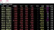 股票龙头指标MACD高级用法之一——稳健买入法+2点卖出法2