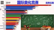 外国网友热议:下次请制作TOP2-TOP20视频 印度:教育14亿人远比数亿人要困难的多 国际奥林匹克化学竞赛奖牌数排行