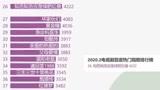 2020.2电视剧百度热门指数排行榜,你看了哪一部?