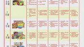 各月龄目标对照表