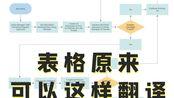 【秒翻2.0】来康康秒翻是怎么翻译表格类图片的!