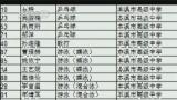 [视频]辽宁本溪:87名高考生获体优生加分受质疑