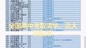 全国197所高中2019年考取清华北大人数汇总(网传,因官方不让宣传)