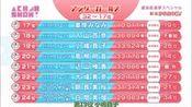[豆乳字幕組]160618 AKB48 SHOW! ep117 選抜総選挙生放送スペシャルin新潟—在线播放—优酷网,视频高清在线观看