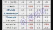 【惊讶】红米k30发布会造假?红米k30的5g不符合中国移动5g标准?