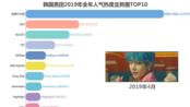 【大数据】韩国男团2019年全年人气热度排行走势图,BTS大发