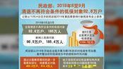 民政部:6-9月清退低保对象185万人,问责干部182人