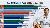 【数据可视化】十大最高薪的运动员(1990-2019)