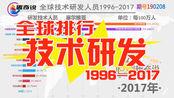 全球技术研发人员比重对比排行1996-2017,香港澳门上榜