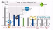 2019年全球最畅销手机TOP10榜单出炉了!竟然没有小米和华为;亚马逊拟在未来几周进军印度外卖市场