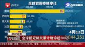 最新!全球新冠肺炎累计确诊超200万,美国确诊人数超63万