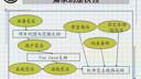 IT项目管理11-教学视频-上海交大研究生-要密码到www.Daboshi.com