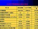 公司理财34-考研视频-西安交大-要密码到www.Daboshi.com