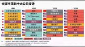 中国工商银行出局全球市值十大公司 原来还有比银行更赚钱的企业