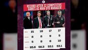 后弗格森时代曼联四任主帅前32场战绩 穆帅榜首 索帅第四