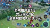 中国游戏用户超6亿 女玩家近3亿 女玩家消费规模为490.4亿元