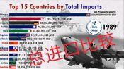 【可视图】1988年-2017年总进口额前15位的国家