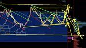 2019年11月1日最新上证指数股市趋势研判~日日更新言简意赅~原创走势模型图~股票多空操作指南