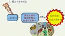 职业规划与就业管理12-自考视频-上海交大-要密码到www.Daboshi.com
