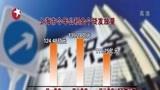 [看东方]上海三季度公积金个贷数量降幅明显 贷款政策将适时调整