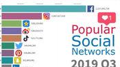 2003年至2019年全球社交平台用户活跃度变化排行榜。QQ空间 微博 抖音 数据持续增长攀升